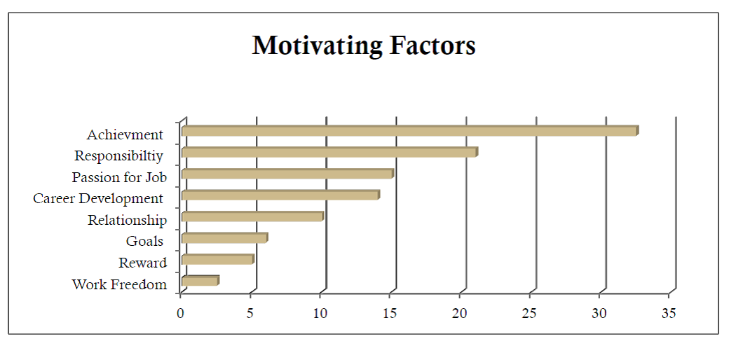 non monetary employee motivation summer project report Summer 2012 non-monetary strategies to retain key employees becky rader university of nevada non-monetary strategies to retain employees according to the bureau of labor statistics job openings and labor turnover report for.