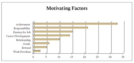 Motivating Factors Table